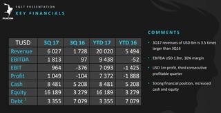 Un troisième trimestre bénéficiaire pour Funcom