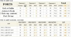 Update Coréenne du 11 novembre - Refonte du système de récompense des sièges, familiers volants...