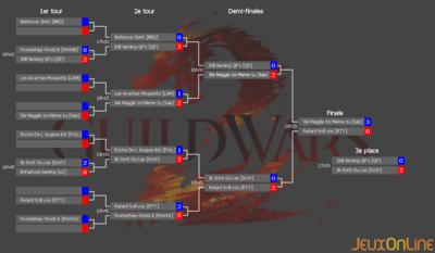 Résultats du tournoi