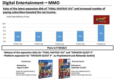 Square Enix - Final Fantasy XIV: Stormblood principale source de croissance pour Square-Enix ce trimestre