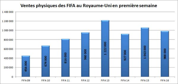 Ventes first week FIFA