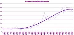 Steam Spy fait le point sur les ventes de Steam en 2015