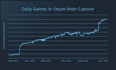 Valve renonce à Steam Greenlight au profit de Steam Direct