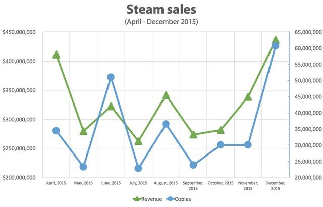Ventes sur Steam en valeur et en unités