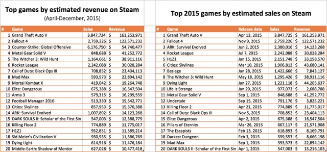 Ventes de jeux sur Steam (valeurs et unités)
