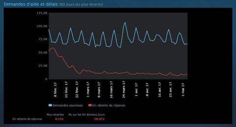Valve - Steam : 50 000 demandes de remboursements par jour