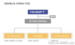 NCsoft se restructure et reprend le contrôle de ses activités occidentales