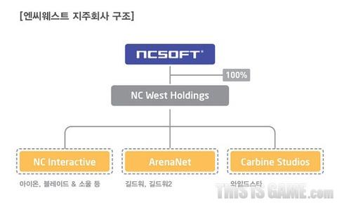 NCsoft - NCsoft se restructure et reprend le contrôle de ses activités occidentales