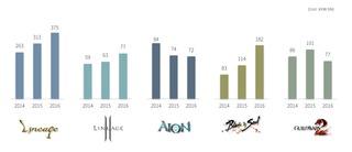 NCsoft revendique une année record, sur PC et mobiles