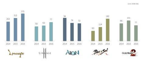 NCsoft - NCsoft revendique une année record, sur PC et mobiles