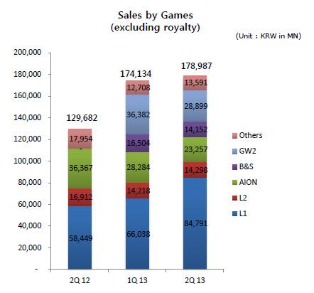 NCsoft - Un bénéfice en baisse, mais un trimestre record pour Lineage