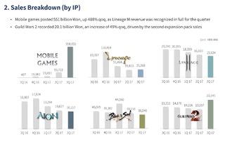 NCsoft enregistre un troisième trimestre 2017 record... grâce au jeu mobile