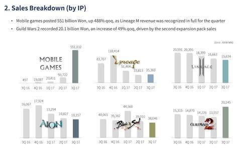 NCsoft - NCsoft enregistre un troisième trimestre 2017 record... grâce au jeu mobile