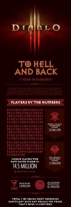 Bilan de la première année de Diablo III