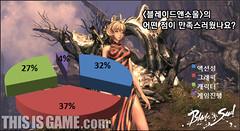 Blade and Soul, le sentiment des joueurs coréens au G-Star 2010