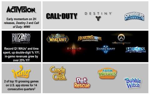 Activision Blizzard - Activision Blizzard fait ses comptes et mise sur l'eSport