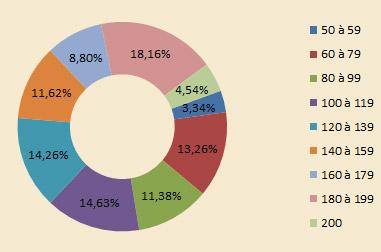 Devblog : les chiffres de Frigost, un an après