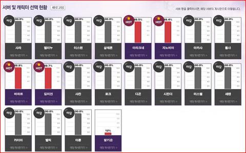 Les serveurs du bêta-test ouvert coréen
