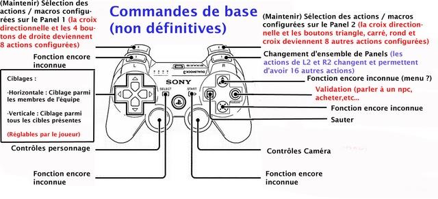 Schéma manette PS3 FFXIV ARR