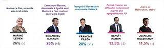 Cliquez sur l'image pour la voir en taille réelle  Nom : presidentielle-sondage-macron-progresse-fillon-resiste-hamon-baisse_5.jpg Taille : 640x190 Poids : 18,5 Ko ID : 281031