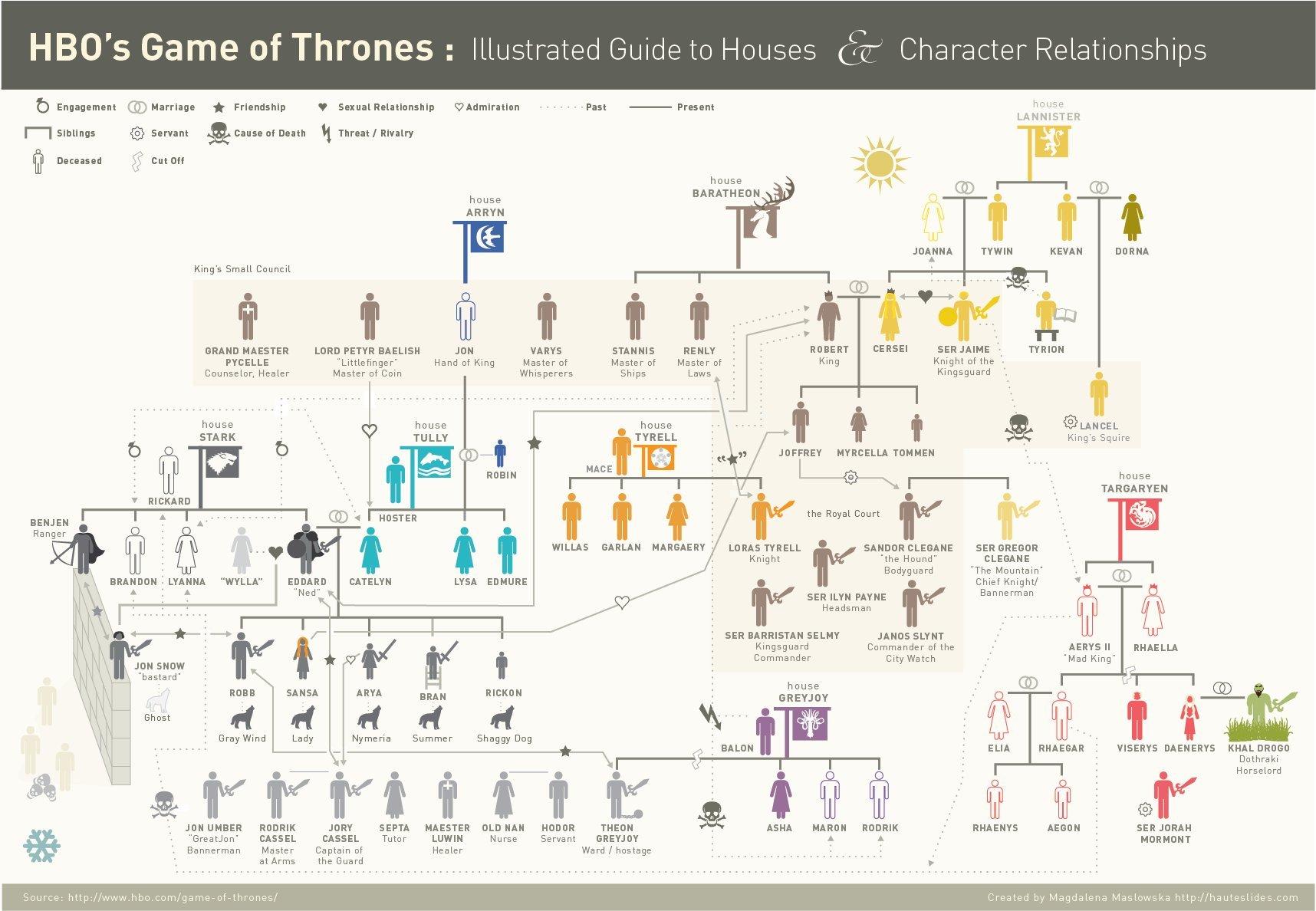 Cliquez sur l'image pour la voir en taille réelle  Nom : The-Game-of-Thrones-Relationship-Map-324-full.jpg Affichages : 4385 Taille : 247,5 Ko ID : 135627