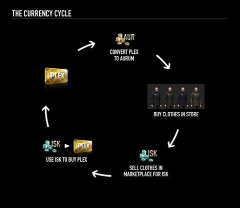 Image - Explication sur l'achat et la vente d'item de personnalisation au sein d'EVE Online
