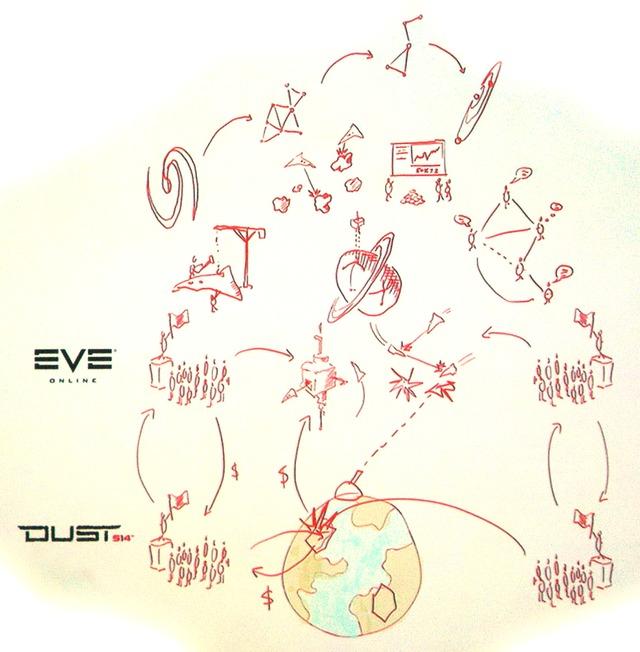 Univers commun entre EVE Online et Dust 514