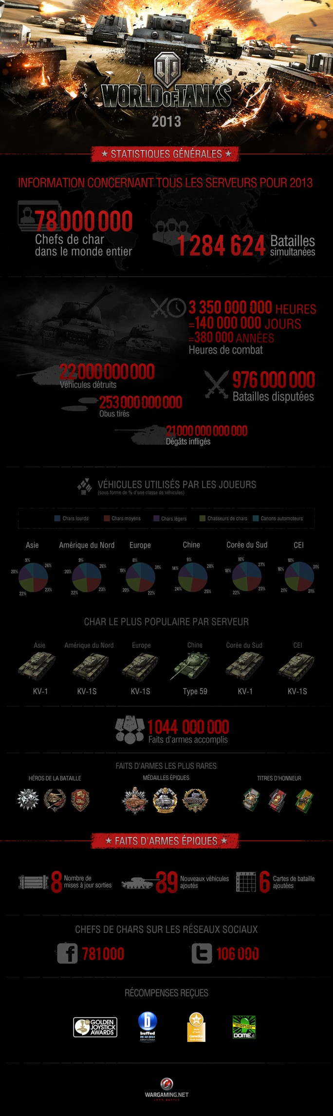 Statistiques 2013 de World of Tanks