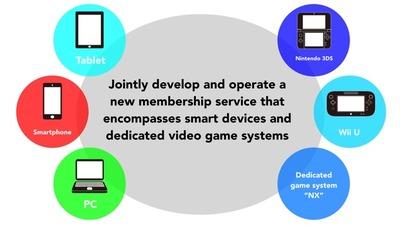 Écosystème Nintendo