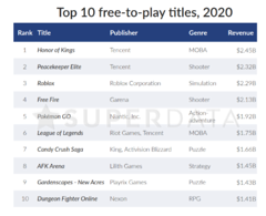 Top 10 des jeux free-to-play