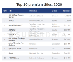 Top 10 des jeux premium