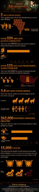 Infographique Neverwinter