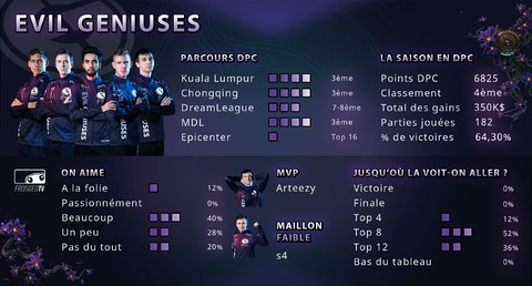 Dota 2 - Les équipes de The International 2019 : Evil Geniuses