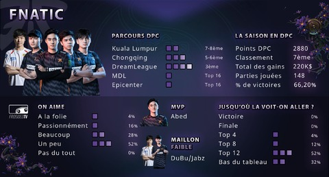 Dota 2 - Les équipes de The International 2019 : Fnatic
