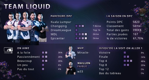 Dota 2 - Les équipes de The International 2019 : Team Liquid