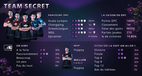 Dota 2 - Les équipes de The International 2019 : Team Secret