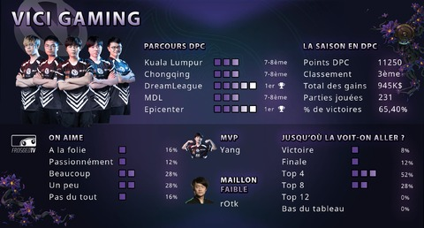 Dota 2 - Les équipes de The International 2019 : Vici Gaming