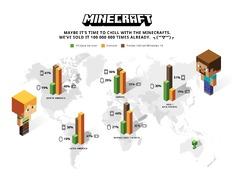 Minecraft dépasse les 100 millions de copies vendues