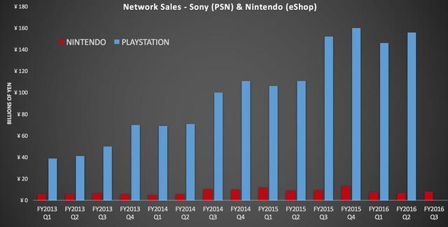 Revenus numériques de Sony et de Nintendo