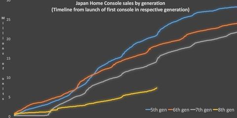 Base installée des consoles de salon au Japon