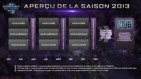 Aperçu de la saison des WCS 2013