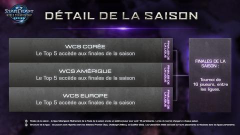 Détail d'une saison des WCS 2013