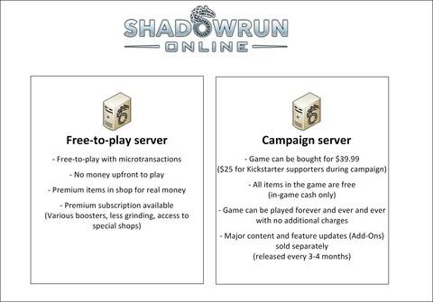 Modèle commercial de Shadowrun Online