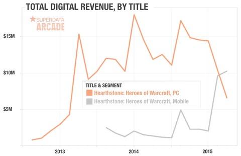 Revenus Hearthstone PC vs Mobile