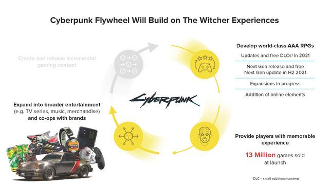 Plan stratégique : Cyberpunk 2077