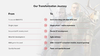 CD Projekt : plan stratégique
