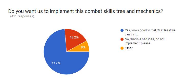 sondage compétence combat