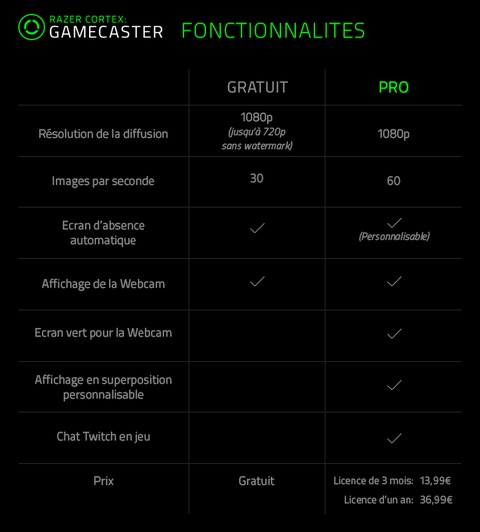 Razer - Prise en main de Cortex: Gamecaster, la solution de streaming de Razer
