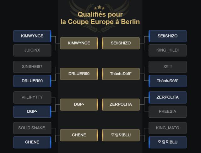 Les qualifiés pour le tournoi