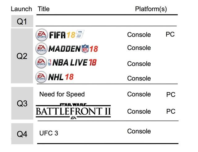 Jeux prévus cette année par EA